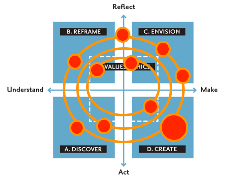 design sprint multiple