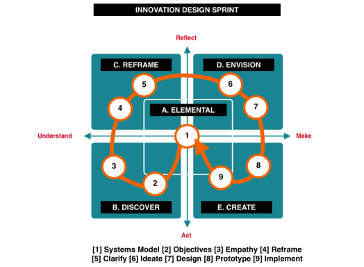 Innovation Model 9 steps