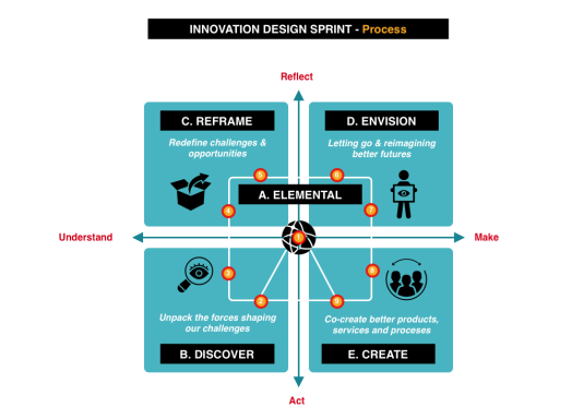Innovation Model process