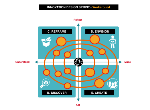 Innovation Model workaround